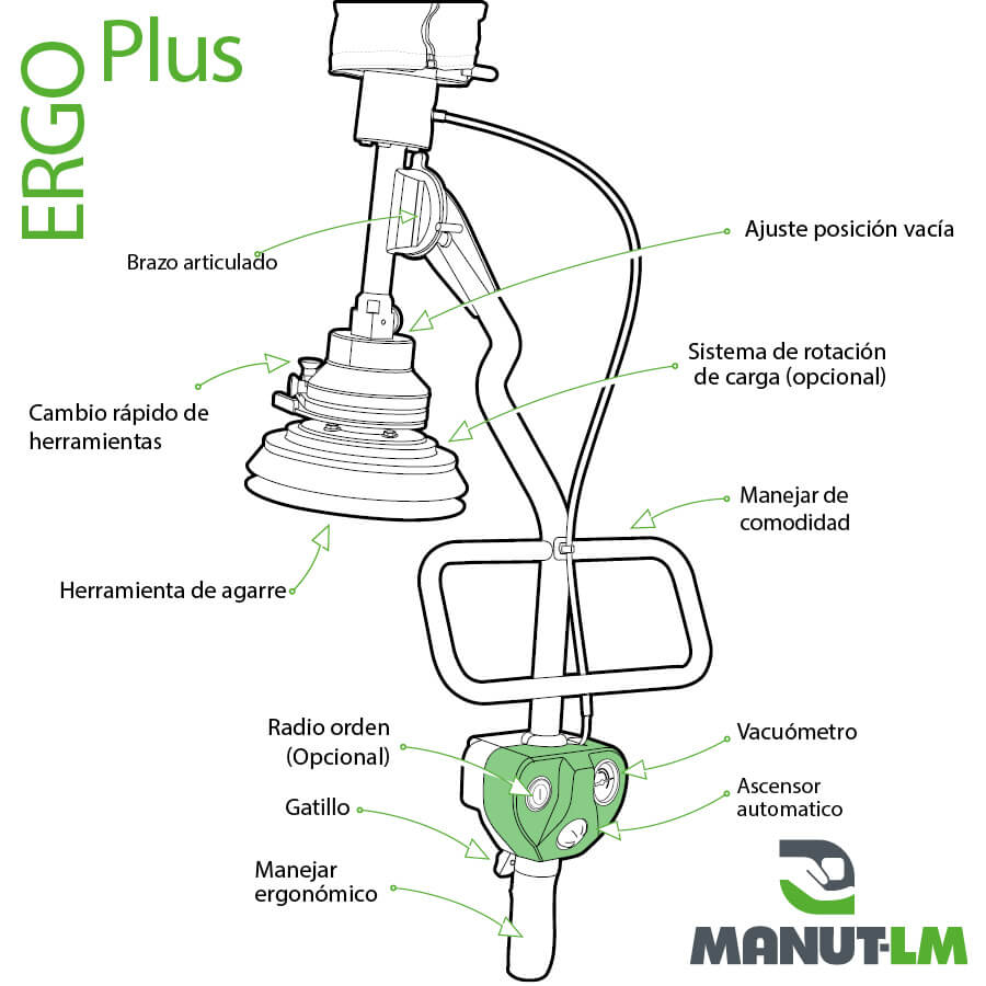 ERGO Plus - Diagrama técnico
